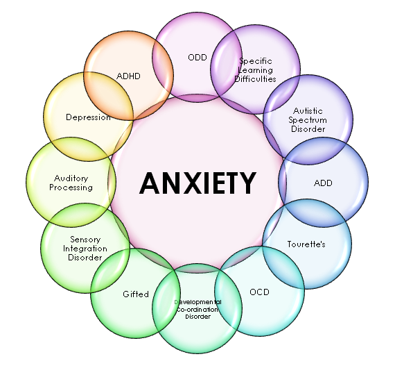 CBD Oil and Anxiety